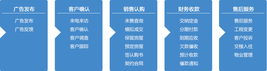 地产营销系统主要流程