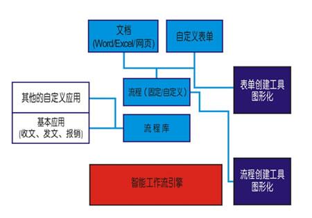 oa工作流程图